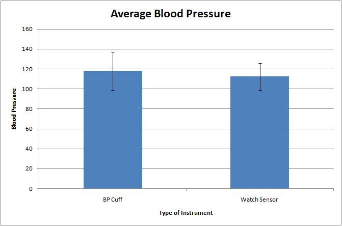 Average Blood Pressure