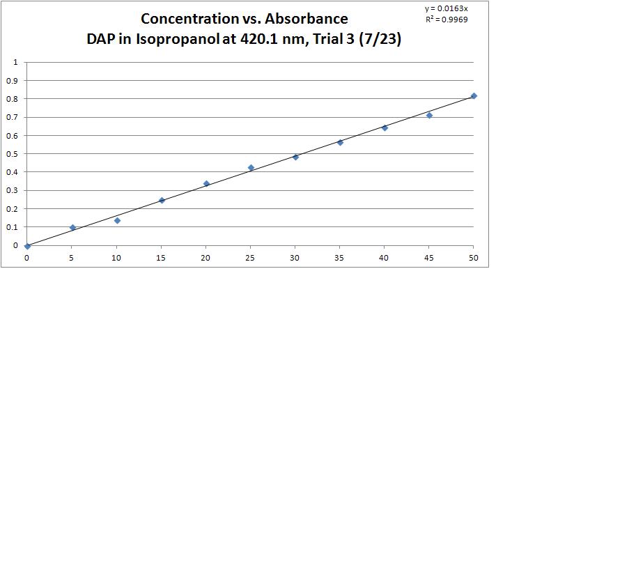 DAP Isopropanol T3 GRAPH.PNG