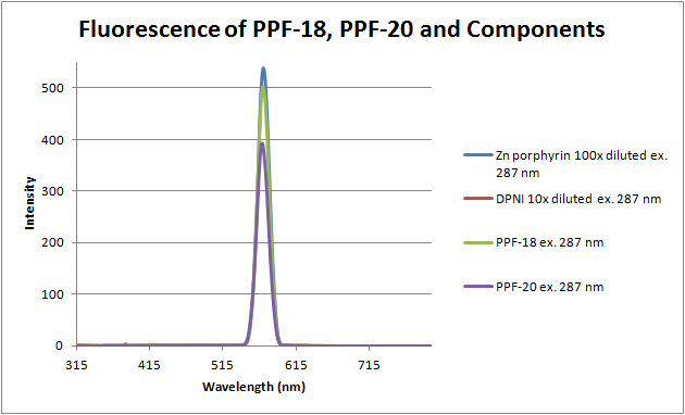12-06-18 fluorescence of PPF-18, PPF-20, and components.png