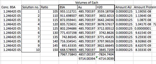 Imagen 3, BSA ratios and solutions Javier Vinals.png