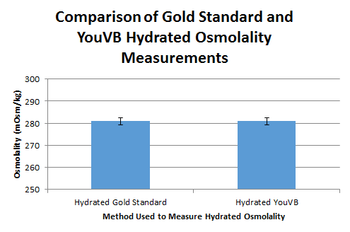 Lab 3B Hydrated Osmolality Graph.PNG