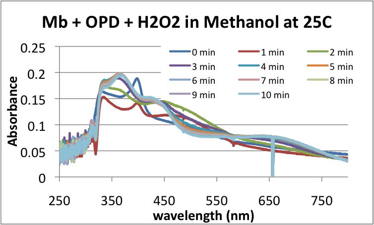 File:MRH20130402 25C absorbance.png