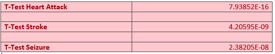 File:T-Test Data.png