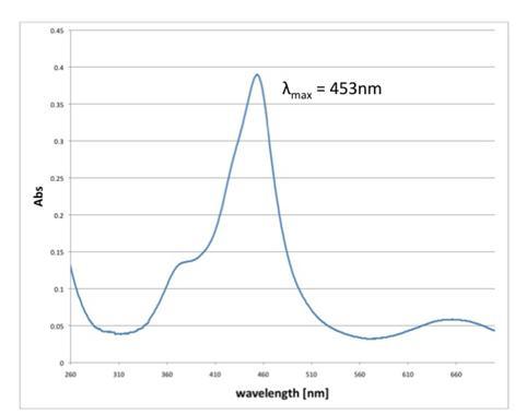 File:Biomod-2012-UTokyo-UT-Hongo-TMBwavelength2.jpg