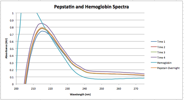 File:Sept 24 Pepstatin.png