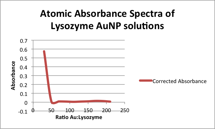 Image:Atomic Absorbance Spectra of Lysozyme AuNP solutions zem 11192013 .png