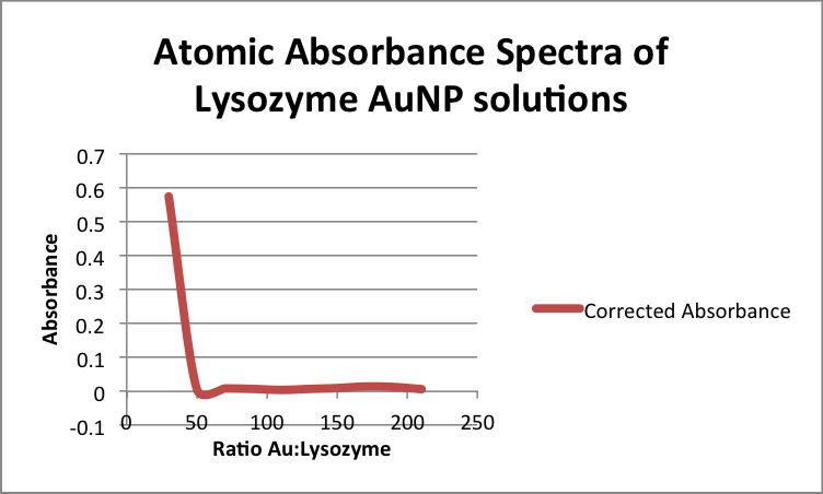 File:Atomic Absorbance Spectra of Lysozyme AuNP solutions zem 11192013 .png