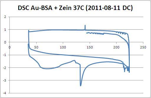 File:DSC Au-BSA + Zein 37C (2011-08-11 DC).JPG