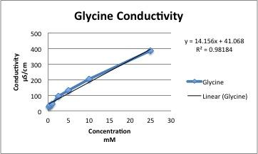 GlycineConductivity.jpg