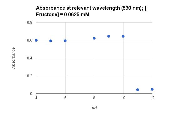 File:SB08.31.UV Vis Graph 5.png