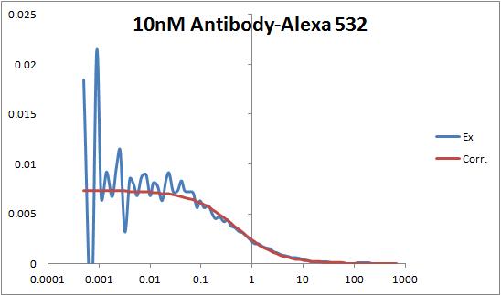 10nM Antibody-Alexa 532 pic.png