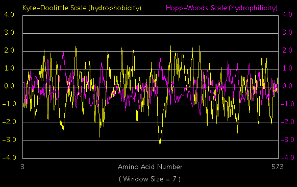 File:Hydrophobicity plot example.png