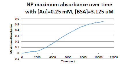 Image:Max abs over time.PNG