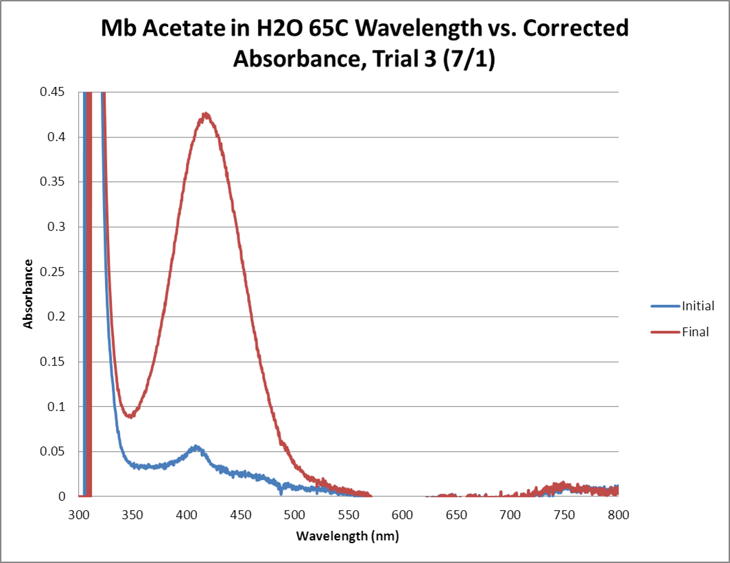Mb Acetate OPD H2O2 H2O 65C GRAPH Trial3.png