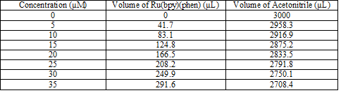 October 4 Ru(bpy)(Phen) concentrations.png