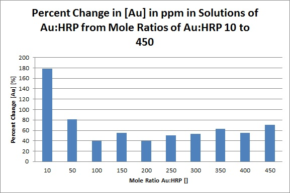 AAS AuHRP Percent.jpg