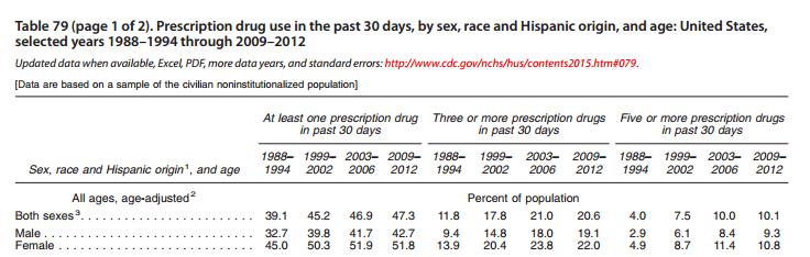 File:Prescriptiondrugs.jpg