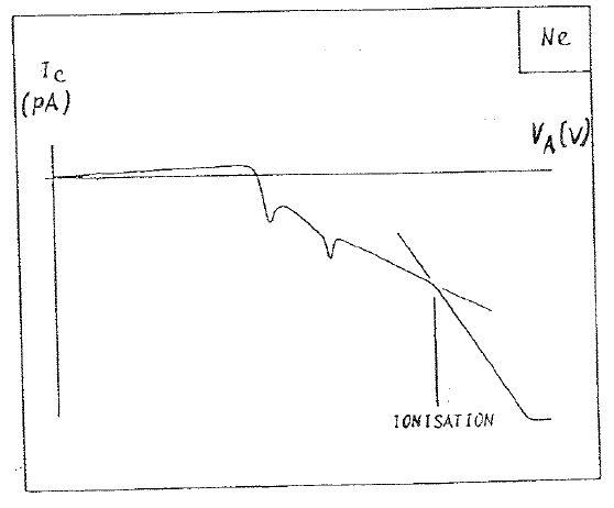File:Sebastian Ionization Energy Graph.JPG