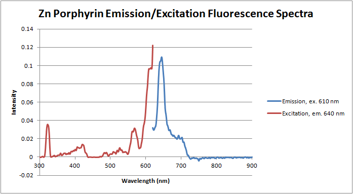 Image:12-06-06 fluorescence of Zn porphyrin.png