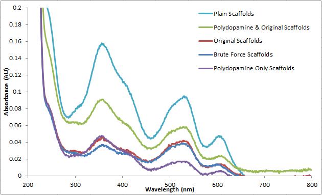 2014 0422 abs collagen quantification test.PNG