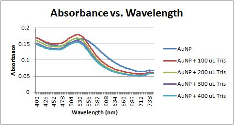 Absorbance vs wavelength 11-15-11.jpg