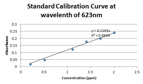 File:Calibration623.png