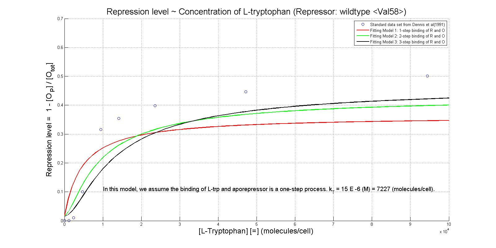L-trp(and 5MT)with WT Repressor.jpg