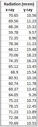 File:Radiation data.PNG