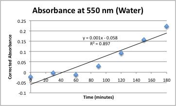 File:Water550Line.jpg