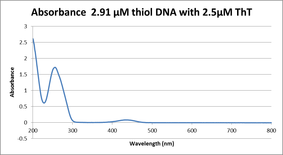 Image:4.23.13_absorbance_DNA_and_Tht.png