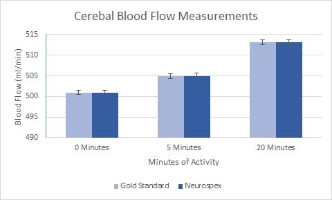File:Cerebral Blood Flow of Humans.jpg