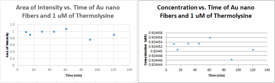 Flourescence of 1um concentrations.PNG