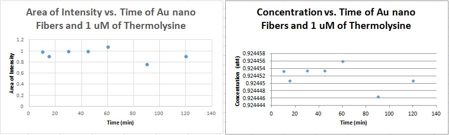 Flourescence of 1um concentrations.PNG