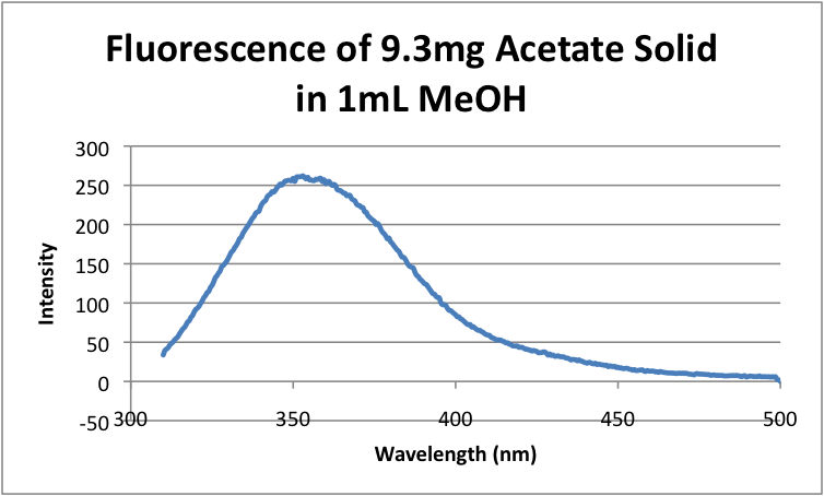 Fluorescence of 9.3mg Citrate Solid in 1mL MeOH.png