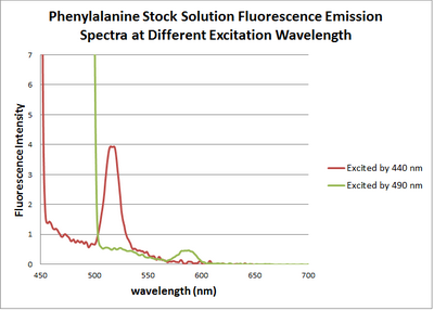 Phenylalanine stock solution.png
