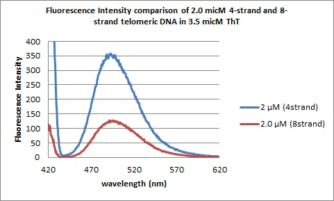 Image:2.0micM DNAs flourescence spectra.jpg