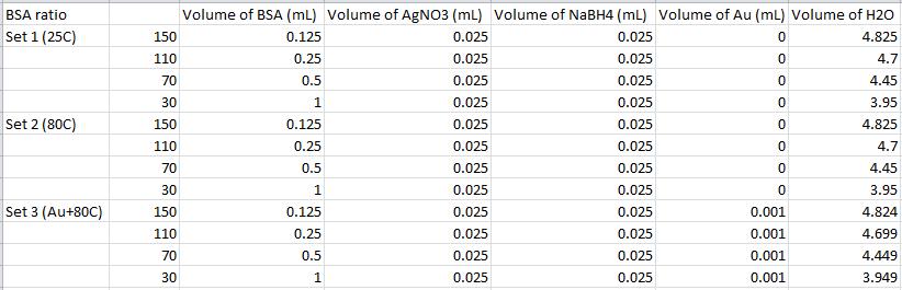 2014 0225 Ag BSA nanofiber ratios.PNG