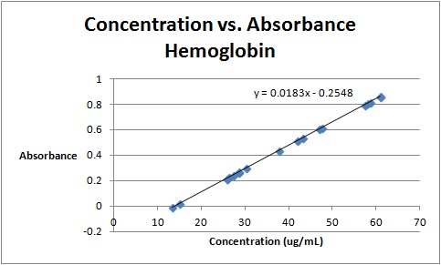 Image:Concentration vs Absorbance Hemoglobin.jpg