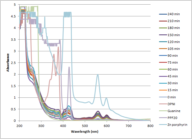 File:12-07-19 uvvis of PPF20 + guanine over time.png
