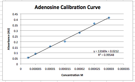 File:Adeno calibration Sept 4.png