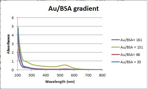 Au.BSA gradient.PNG