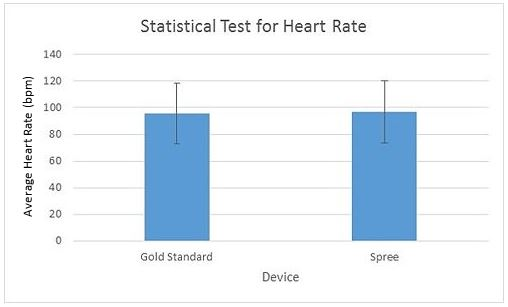 Image:BME Lab 3 Heart Rate Graph.JPG