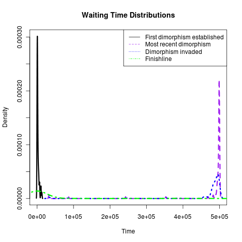 File:Waitingtimes ens 4.png