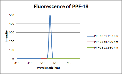 Image:12-06-18 fluorescence of PPF-18.png