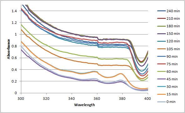 12-07-19 uvvis of PPF20 + adenine over time magnified 1.png
