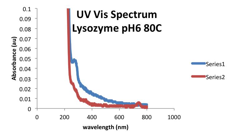 20160930 mrh Lysozyme UVVis.png
