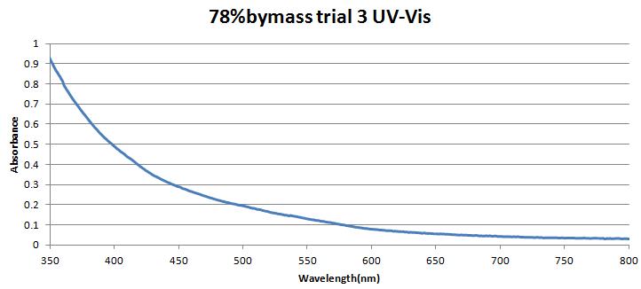 78%bymasstrial3.png