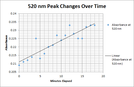 File:Cmj HRPKinetics 520overtime 10.16.2013.png