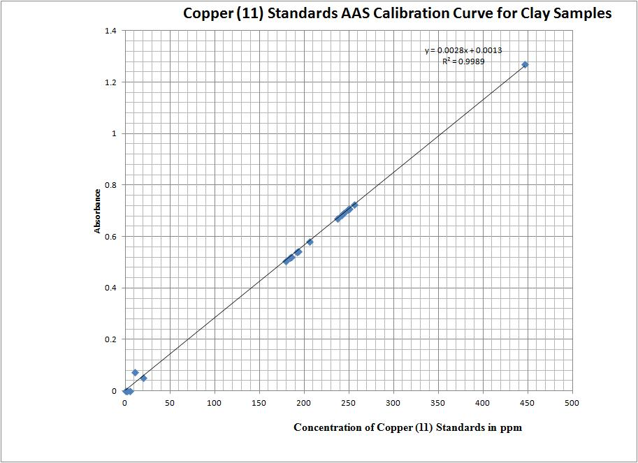 Cu(II) Standards AAS Calibration Curve for Clay Samples.jpg