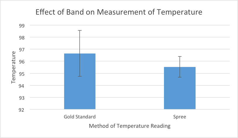 Effect Of Band On Temperature.png